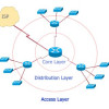 Cisco Network: the Cisco 3-Layered Hierarchical Model
