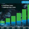 Cisco: Data Centers are Getting Their Cloudy Acts Together