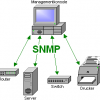 How to Configure SNMP on Cisco IOS-based Router/Switch?