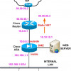 Cisco Router with Cisco ASA for Internet Access