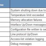 Configure logging in Cisco IOS – Router Switch Blog