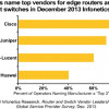 Cisco Named Top Router/Switch Vendors by Infonetics Survey 2013