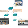How to Select Your Cisco Switch and Router Hardware?