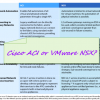 Choose Cisco ACI or VMware NSX?