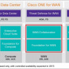 Cisco ONE for WAN-Benefits