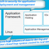 The New Cisco IOx and Fog Applications