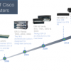 Upgrade Your Cisco Routers