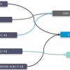 Cisco 800 Series Router Migration Option