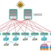 Cisco 9336PQ vs. N9K-X9736PQ 40Gb Spine Line Card