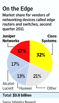 Market Share of Cisco, Juniper, Huawei