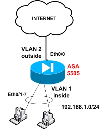 How to Configure Cisco ASA 5505?