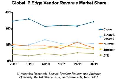 global IP edge vendor revenue market share
