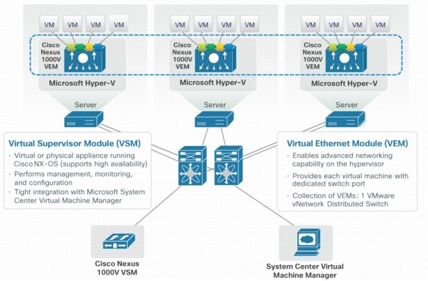 Cisco Nexus VEM and VSM Components