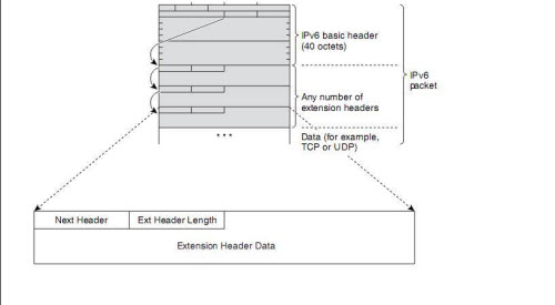 an IPv6 Header followed by Extension Header-2