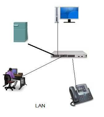 lan how to set up lan network