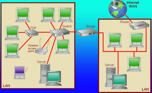 LAN to LAN, LAN networks