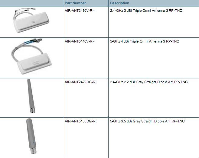 2.4-GHz and 5-GHz Non-articulating Dipole Antennas