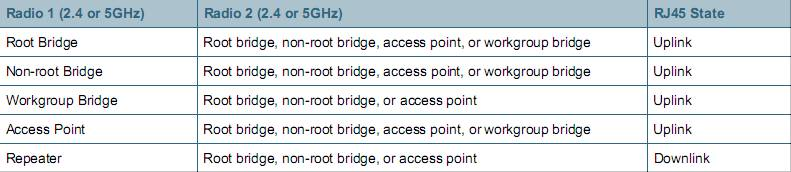 Cisco Aironet 1250 Series Deployment Options Overview
