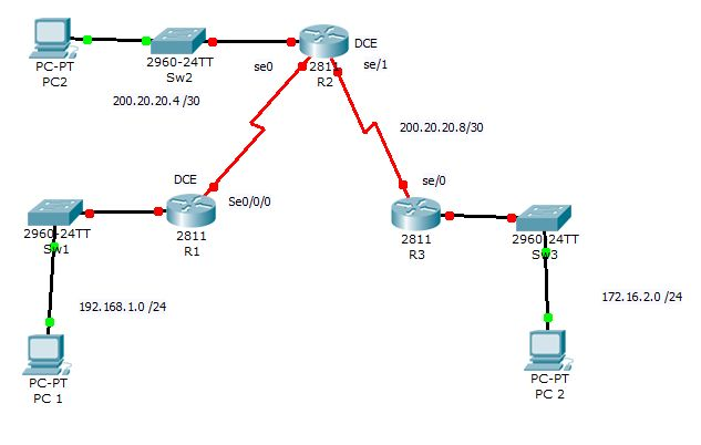 How to Configure PPP on Cisco Router-02
