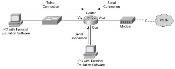 How to Protect Password on Your Router