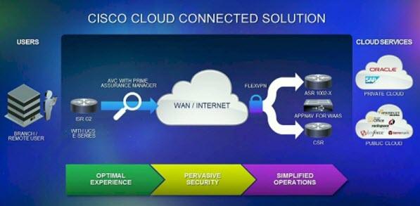 Cisco Router Software Connects Enterprises to the Cloud
