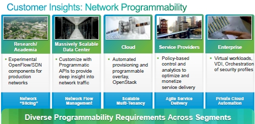 Cisco Reveals Software Defined Networking Strategy