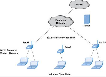 What is a Wireless Local Area Network