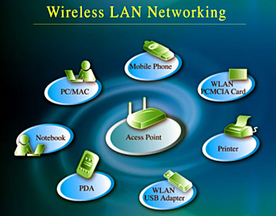 Wireless Local Area Network-WLAN