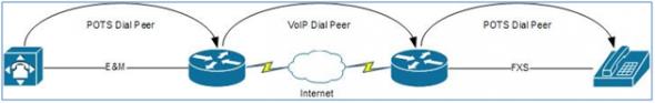 Dial Peer Example