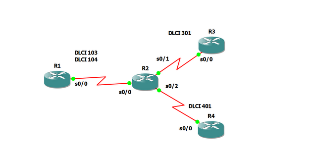 Configure Cisco Router as FRS-01