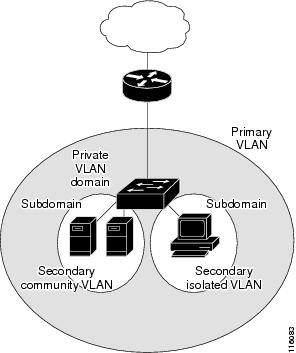 Private-VLAN Domain