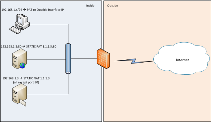 Cisco asa 8.4 vs. typical natpat configuration