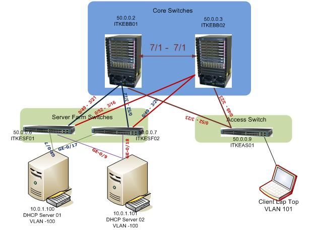 Configure DHCP Snooping in a Cisco Catalyst Switch