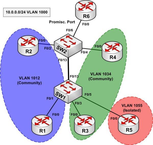 illustrate private vlan and function