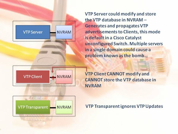 VTP modes