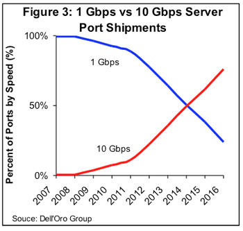 10Gbps server connectivity to out-ship 1Gbps sometime between 2014 and 2015