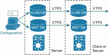 Cisco VTP Version 3.0