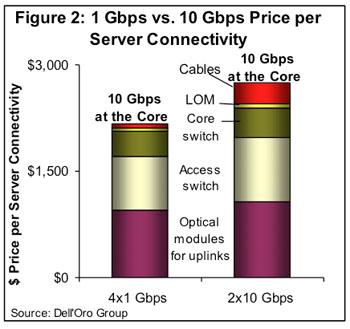 total price per server connectivity