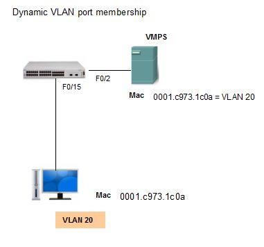 dynamic VLAN