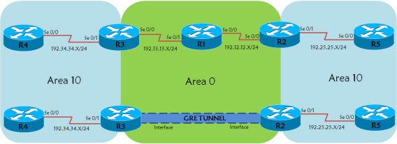 Fix OSPF Split Area with GRE Tunnel