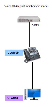 Voice VLAN