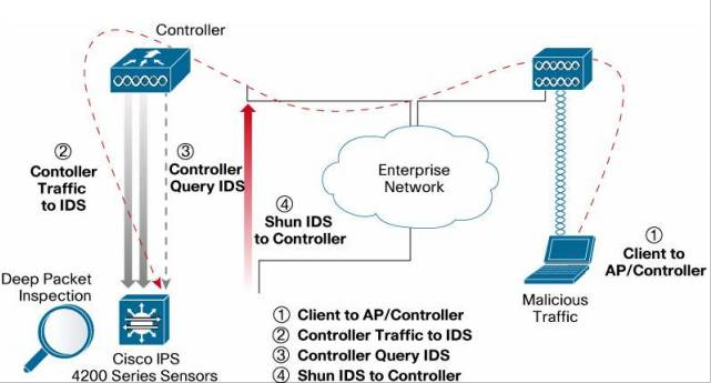 Cisco Unified IDS