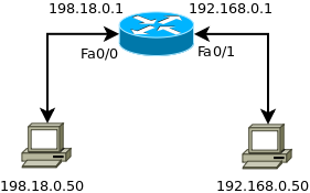 Port Forwarding a Range of Ports on Cisco IOS