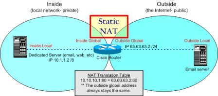 How to Configure Static NAT for Inbound Connections