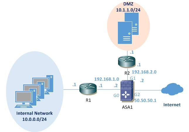 Configure EIGRP on a Cisco ASA Firewall