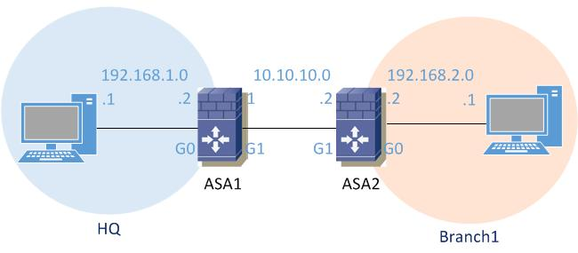 Configure site-to-site IPSEC VPN on Cisco ASA using IKEv2