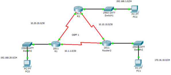 ospftrb troubleshooting and verifying-ospf configuration01