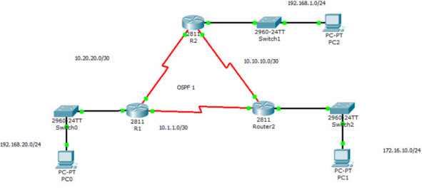 show ip ospf interface command04