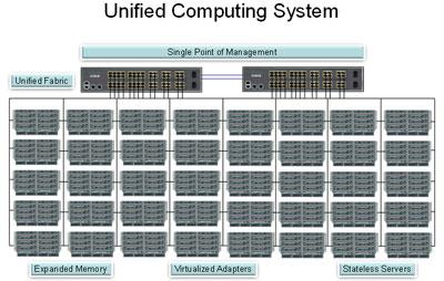 Cisco UCS