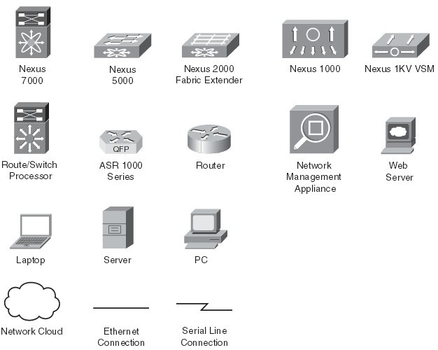 Icons Used in 'NX-OS and Cisco Nexus Switching'